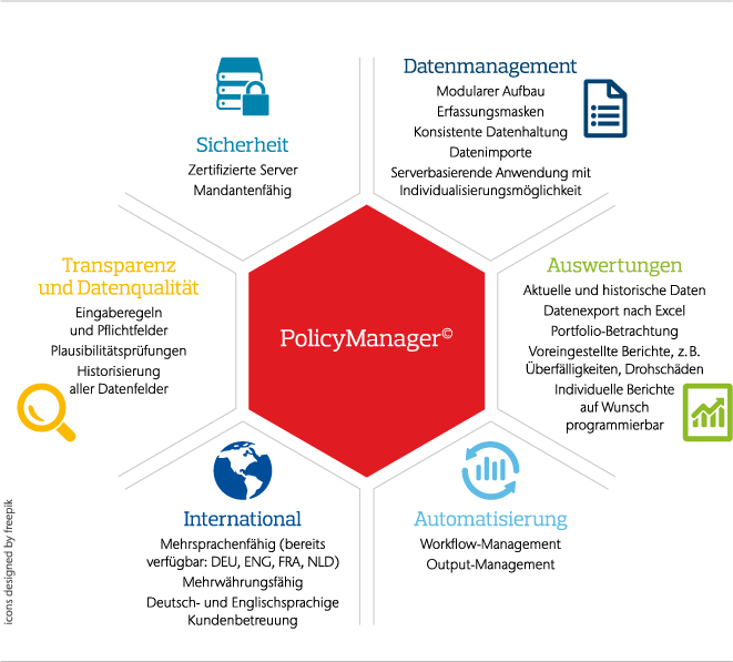 PolicyManager
